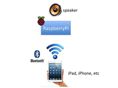 RaspberryPiオーディオレシーバのサムネール画像