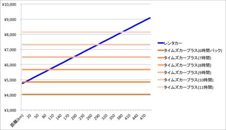 タイムズカープラス 価格シミュレーション