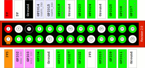 Raspberry-Pi-GPIO-Layout-Revision-2.png