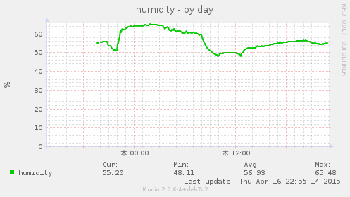 humid-day2.png