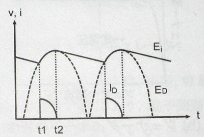 ブリッジ整流後の波形