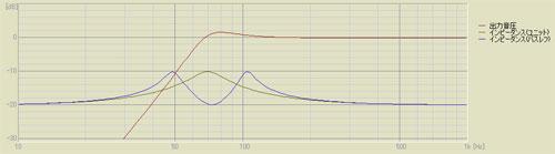 SPEDにより算出した周波数特性
